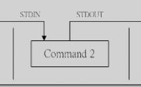 linux shell 管道命令(pipe)使用及与shell重定向区别